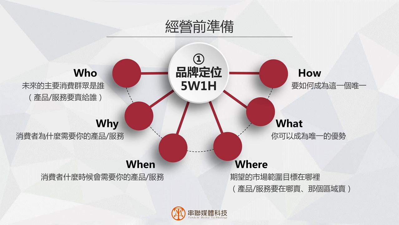 串聯媒體科技-全方位數位行銷專案課程p5