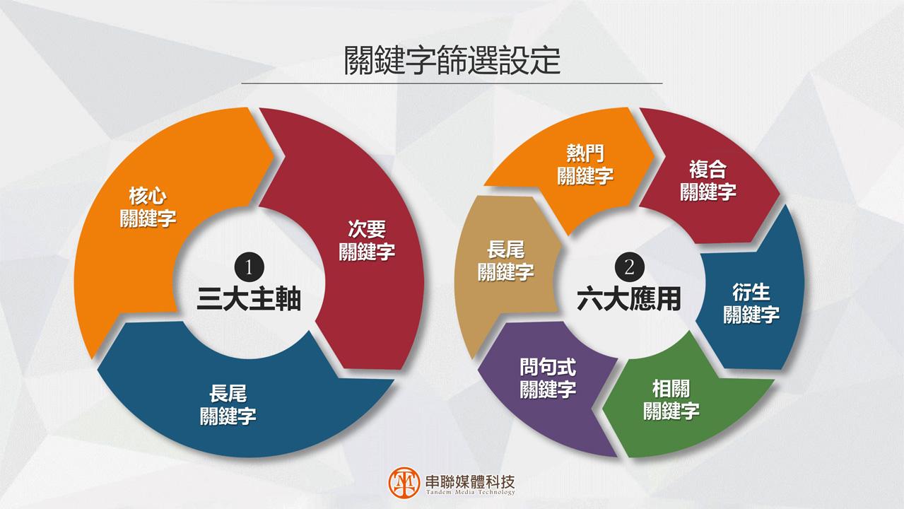串聯媒體科技-全方位數位行銷專案課程p9