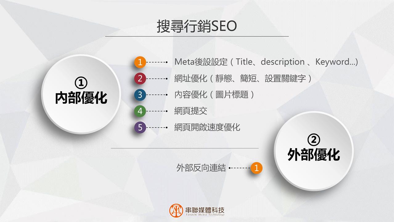 串聯媒體科技-全方位數位行銷專案課程p14
