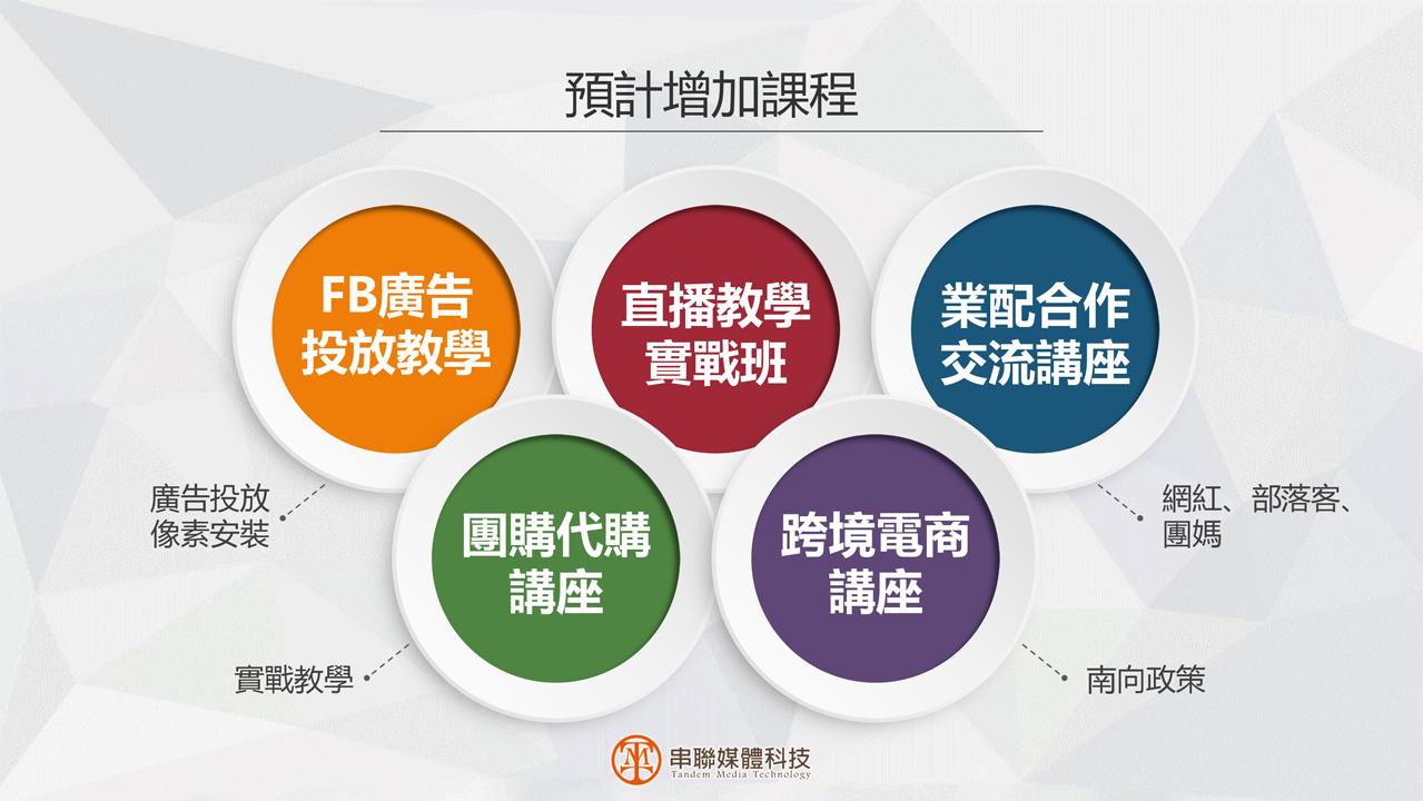 串聯媒體科技-全方位數位行銷專案課程p32